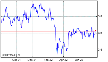 1 Year Poland Zloty (B) VS South African Rand Spot (Pln/Zar) Chart