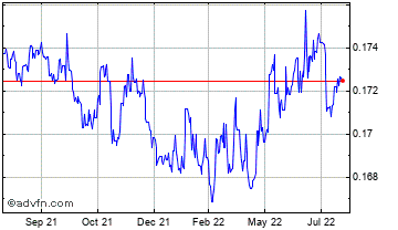 1 Year New Romania Leu vs UK Sterling Chart