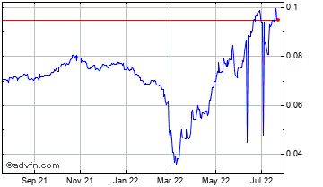 1 Year Russian Ruble vs Brazil Real Chart