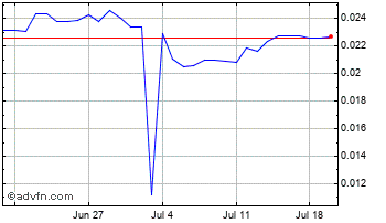 1 Month Russian Ruble vs Canadian Dollar Chart