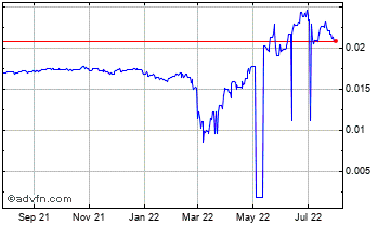 1 Year Russian Ruble vs Canadian Dollar Chart