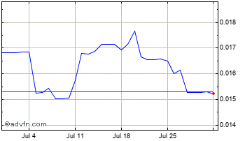 1 Month Russian Ruble (B) VS Swiss Franc Spot (Rub/Chf) Chart