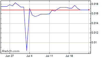 1 Month Russian Ruble vs Euro Chart