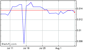 1 Month Russian Ruble vs UK Sterling Chart