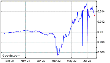 1 Year Russian Ruble vs UK Sterling Chart