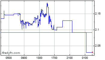 Intraday Russian Ruble vs Japanese Yen Chart