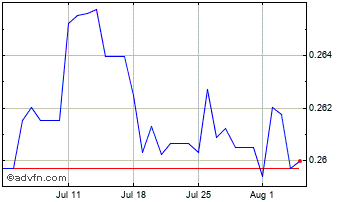 1 Month Saudi Arabian Riyal vs Euro Chart