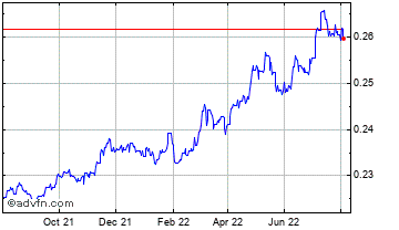 1 Year Saudi Arabian Riyal vs Euro Chart