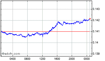 Intraday Swedish Krona vs Australian Doll Chart