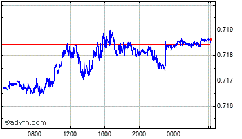 Intraday Swedish Krona vs Danish Krone Chart