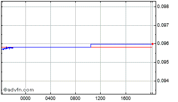 Intraday Swedish Krona vs Euro Chart