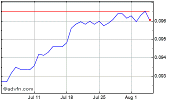 1 Month Swedish Krona vs Euro Chart