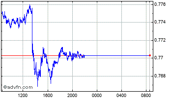 Intraday Swedish Krona vs Hong Kong Dolla Chart