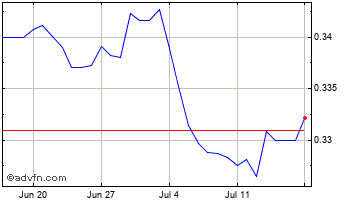 1 Month Swedish Krona vs Israel New Shek Chart