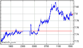 Intraday Swedish Krona vs Indian Rupee Chart