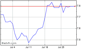 1 Month Swedish Krona vs Indian Rupee Chart