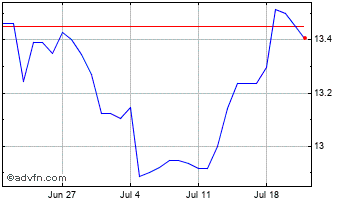 1 Month Swedish Krona vs Japanese Yen Chart