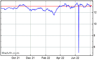 1 Year Swedish Krona vs Japanese Yen Chart