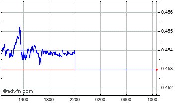 Intraday Swedish Krona vs Poland Zloty Chart
