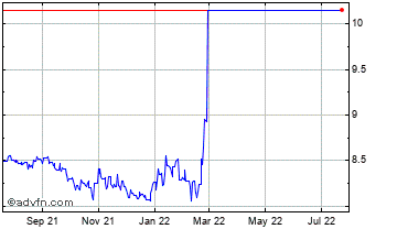 1 Year Swedish Krona (B) VS Russian Ruble Spot (Sek/Rub) Chart