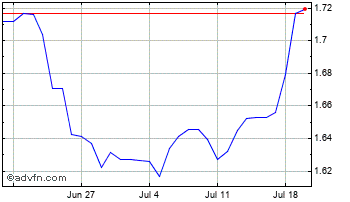 1 Month Swedish Krona vs New Turkish Lir Chart