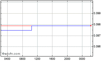 Intraday Swedish Krona vs United States D Chart