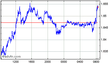 Intraday Swedish Krona vs South African R Chart