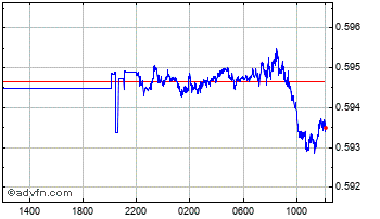 Intraday Singapore Dollar vs UK Sterling Chart