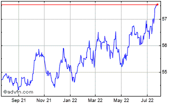 1 Year Singapore Dollar vs Indian Rupee Chart