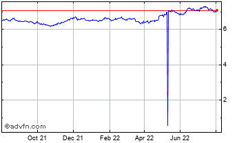 1 Year Singapore Dollar (B) VS Norwegian Krone Spot (Sgd/Nok) Chart