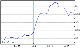 1 Month Singapore Dollar (B) VS Poland Zloty Spot (Sgd/Pln) Chart