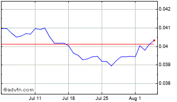 1 Month Thai Baht vs Australian Dollar Chart