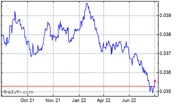 1 Year Thai Baht vs Canadian Dollar Chart
