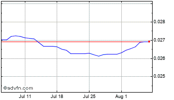 1 Month Thai Baht vs Swiss Franc Chart