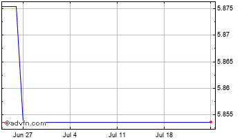 1 Month Thai Baht vs Pakistani Rupee Chart