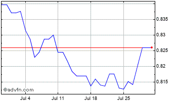 1 Month Thai Baht vs New Taiwan Dollar Chart