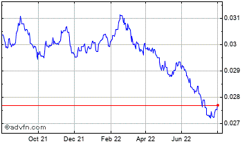 1 Year Thai Baht vs United States Dolla Chart