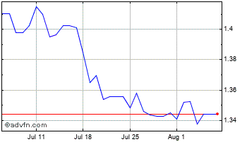 1 Month Turkish Lira (B) VS Czech Republic Koruna Spot (Try/Czk) Chart
