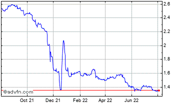 1 Year Turkish Lira (B) VS Czech Republic Koruna Spot (Try/Czk) Chart