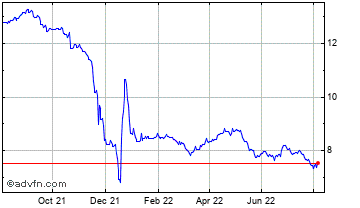 1 Year New Turkish Lira vs Japanese Yen Chart