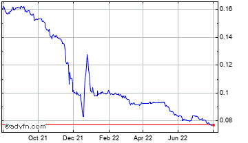 1 Year Turkish Lira (B) VS Singapore Dollar Spot (Try/Sgd) Chart