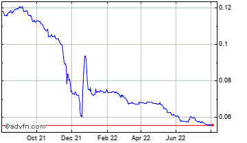 1 Year Turkish Lira (B) VS United States Dollar Spot (Try/USD) Chart