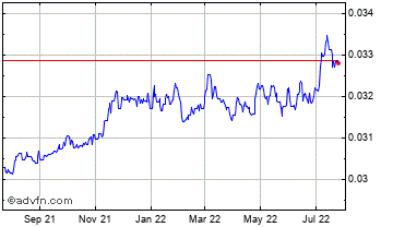 1 Year New Taiwan Dollar vs Euro Chart