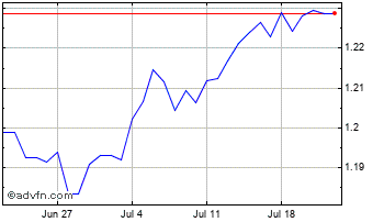 1 Month New Taiwan Dollar vs Thai Baht Chart