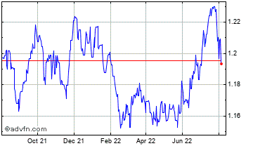 1 Year New Taiwan Dollar vs Thai Baht Chart