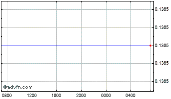 Intraday Ukraine Hryvnia vs Poland Zloty  Chart