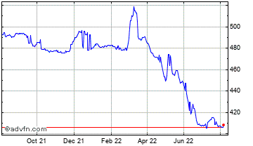 1 Year United States Dollar vs Armenia  Chart