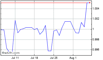 1 Month United States Dollar vs Bahamas  Chart