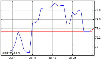 1 Month United States Dollar vs Bhutan N Chart