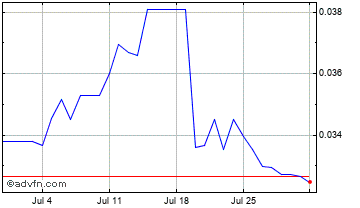 1 Month United States Dollar vs Chile Un Chart